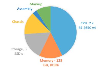Server Costs - Pie Chart Breakdown
