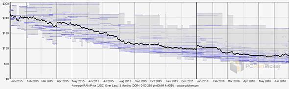Fig 1: Average RAM Price