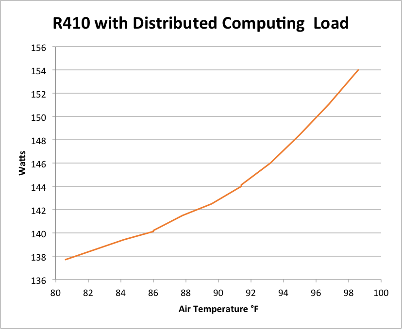 R410 Watts vs Temp