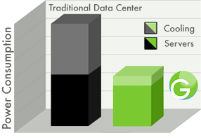 Power comparison traditional vs liquid cooled data center